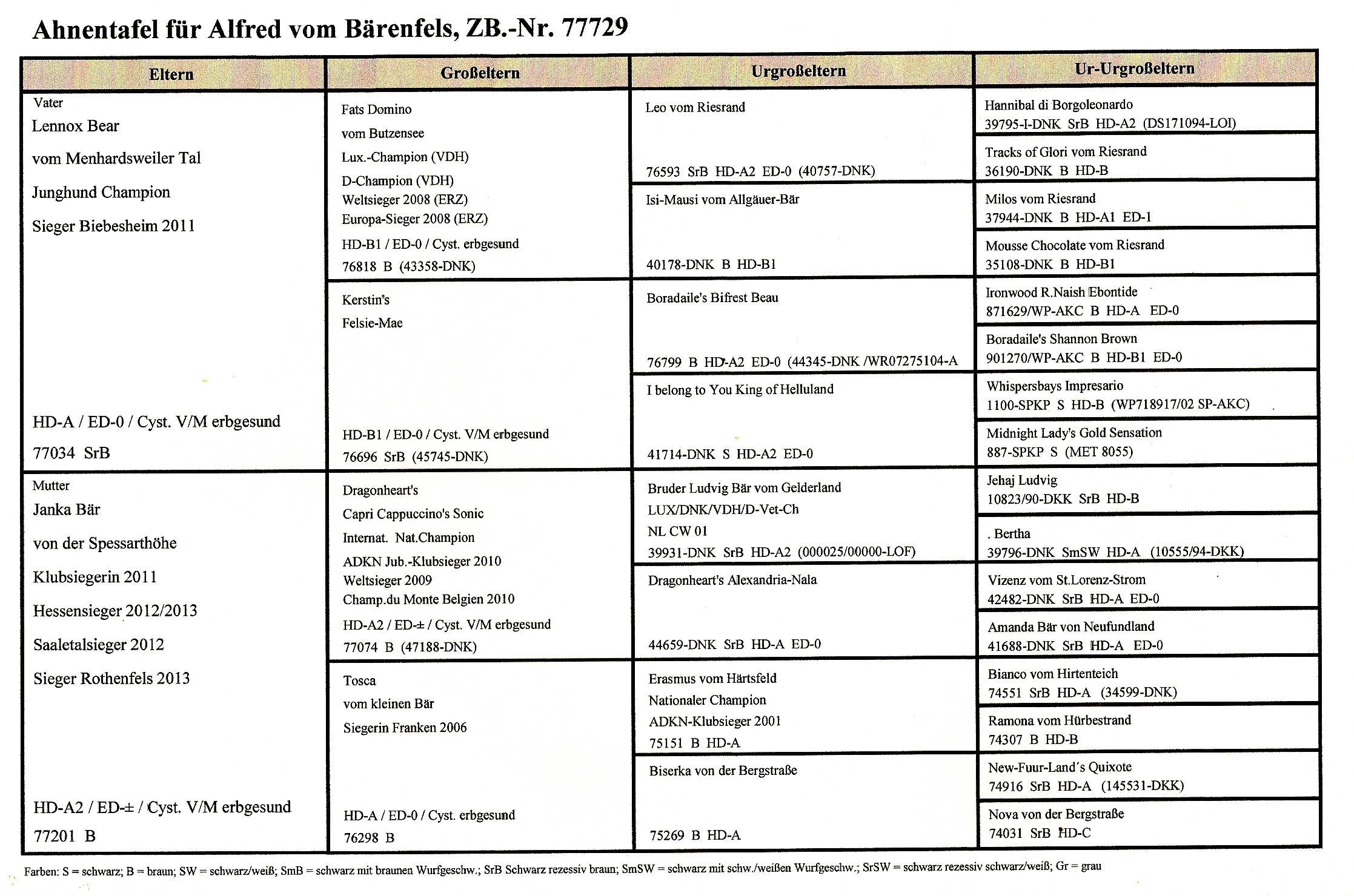 Alfred Ahnentafel Seite 2